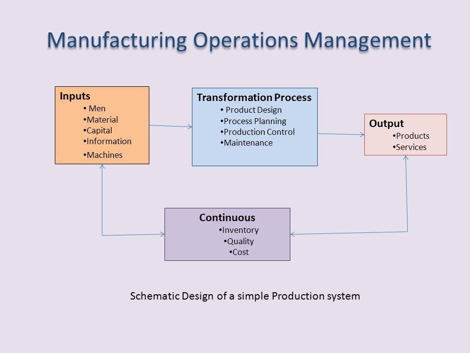 Manufacturing Operations Management BY AMAR P  NARKHEDE BY