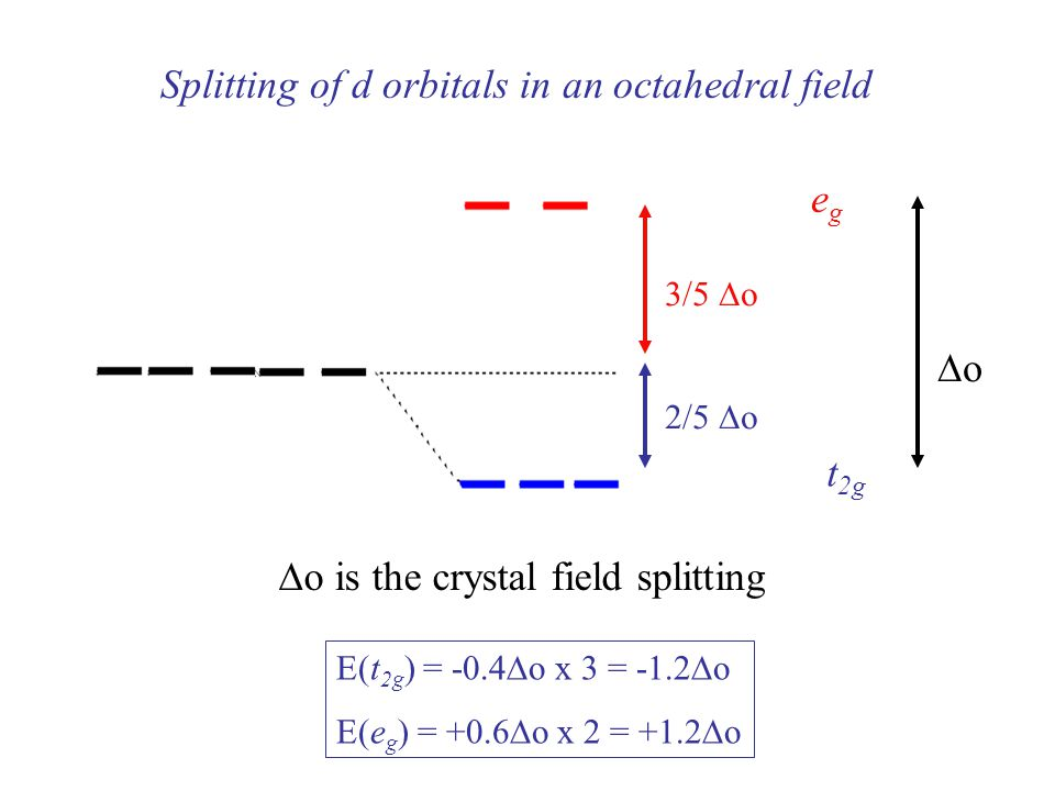 splitting of d orbitals essay But two of the d orbitals have lobes pointing along those axes - the 3d x 2 - y 2 and 3d z 2 orbitals those will feel more repulsion than the other three, which have lobes in between the axes that means that two of the d orbitals will now have a higher energy than the other three - which is exactly what the diagram we have been using shows.