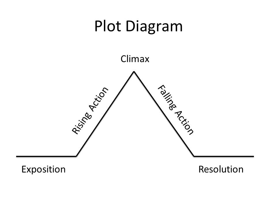 Plot notes 7 th grade ela plot diagram expositionresolution rising 2 plot diagram expositionresolution rising action falling action climax ccuart Images
