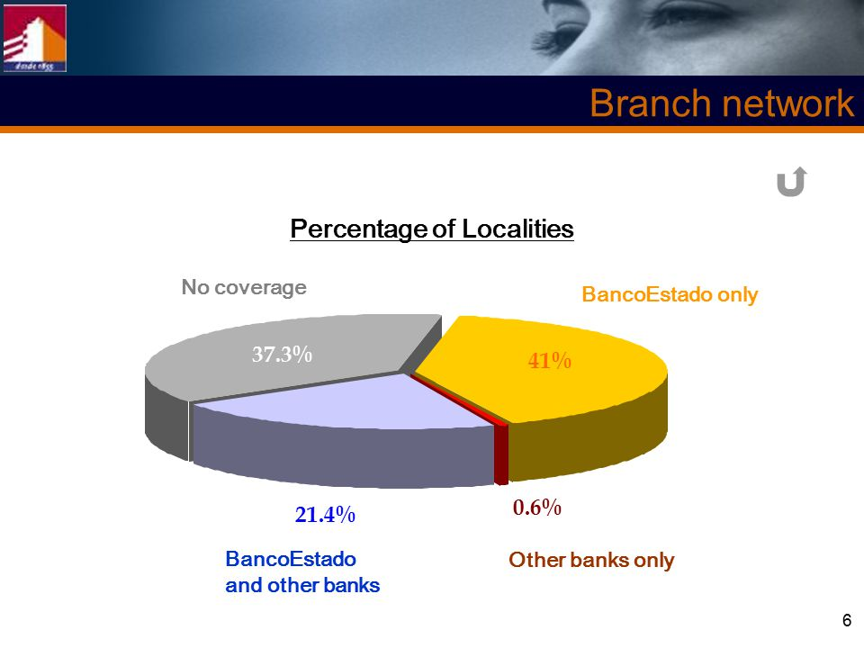 6 0.6% 41% 37.3% 21.4% Branch network No coverage BancoEstado only Other banks only BancoEstado and other banks Percentage of Localities
