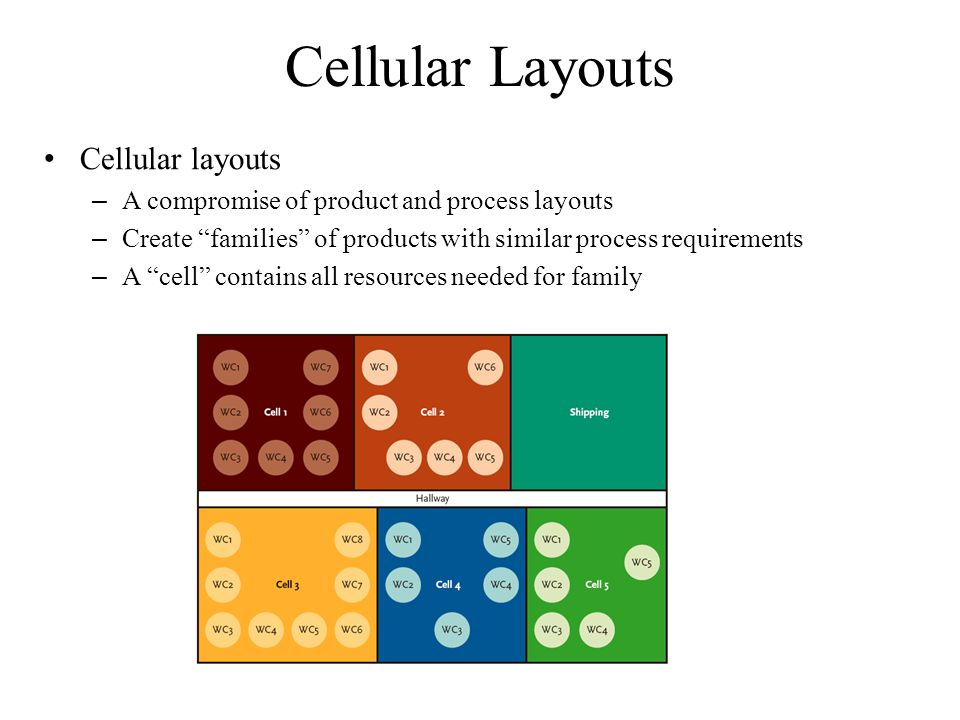 Cellular Layouts Cellular layouts – A compromise of product and process layouts – Create families of products with similar process requirements – A cell contains all resources needed for family