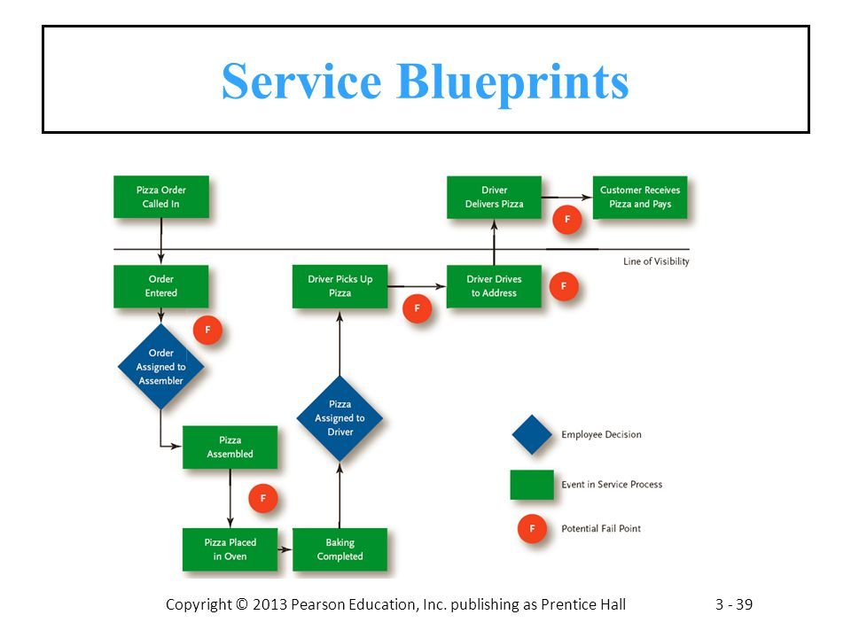 Copyright © 2013 Pearson Education, Inc. publishing as Prentice Hall Service Blueprints