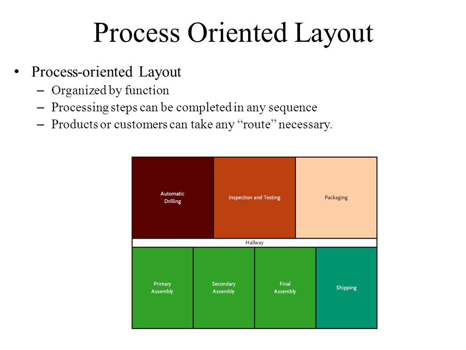 Process Oriented Layout Process-oriented Layout – Organized by function – Processing steps can be completed in any sequence – Products or customers can take any route necessary.