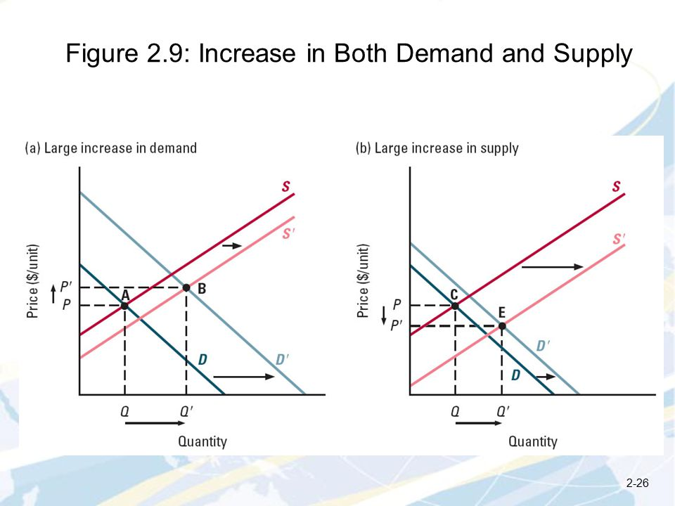 Figure 2.9: Increase in Both Demand and Supply 2-26