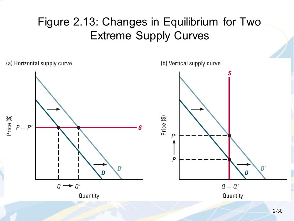 Figure 2.13: Changes in Equilibrium for Two Extreme Supply Curves 2-30