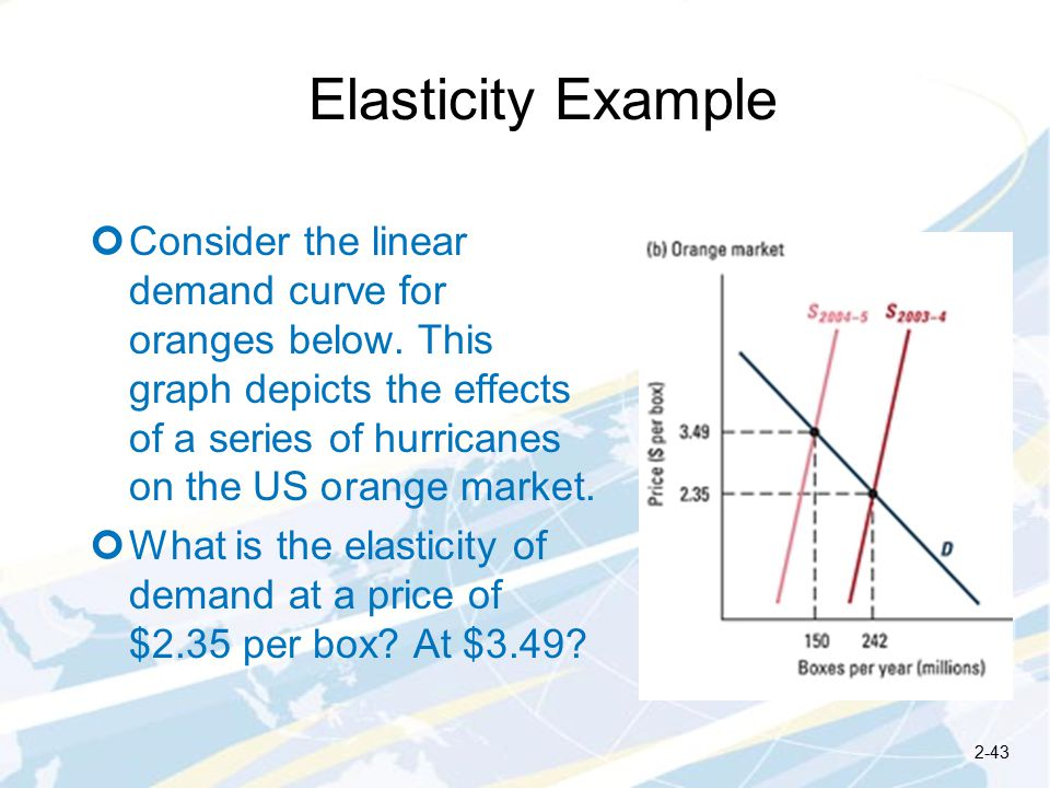 Elasticity Example Consider the linear demand curve for oranges below.