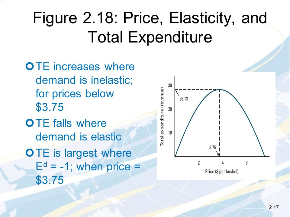 Figure 2.18: Price, Elasticity, and Total Expenditure TE increases where demand is inelastic; for prices below $3.75 TE falls where demand is elastic TE is largest where E d = -1; when price = $
