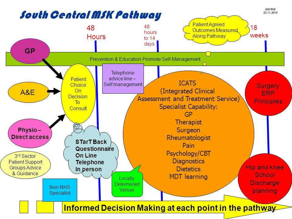 ICATS (Integrated Clinical Assessment and Treatment Service) Specialist Capability: GP Therapist Surgeon Rheumatologist Pain Psychology/CBT Diagnostics Dietetics MDT learning Prevention & Education Promote Self-Management Patient Choice On Decision To Consult Telephone advice line – Self management Non NHS Specialist 3 rd Sector Patient Support Groups Advice & Guidance Patient Agreed Outcomes Measured Along Pathway Informed Decision Making at each point in the pathway Locally Determined Venue A&E STarT Back Questionnaire On Line Telephone In person GP Physio – Direct access Surgery ERP Principles Hip and knee School Discharge planning 48 Hours 48 hours to 14 days 18 weeks South Central MSK Pathway GW/RW