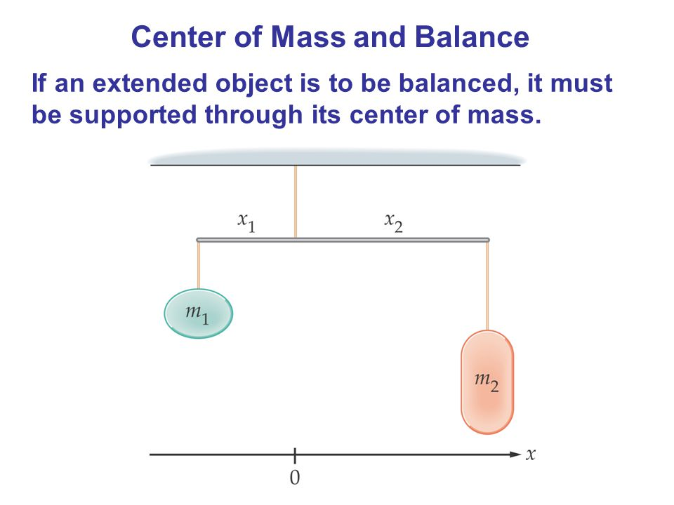 Center of Mass and Balance If an extended object is to be balanced, it must be supported through its center of mass.