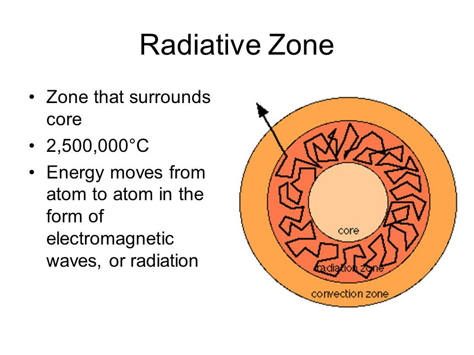 Radiative Zone Zone that surrounds core 2,500,000°C Energy moves from atom to atom in the form of electromagnetic waves, or radiation