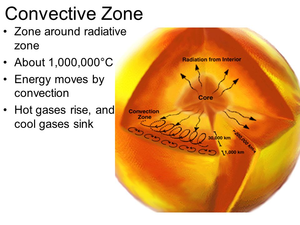 Convective Zone Zone around radiative zone About 1,000,000°C Energy moves by convection Hot gases rise, and cool gases sink