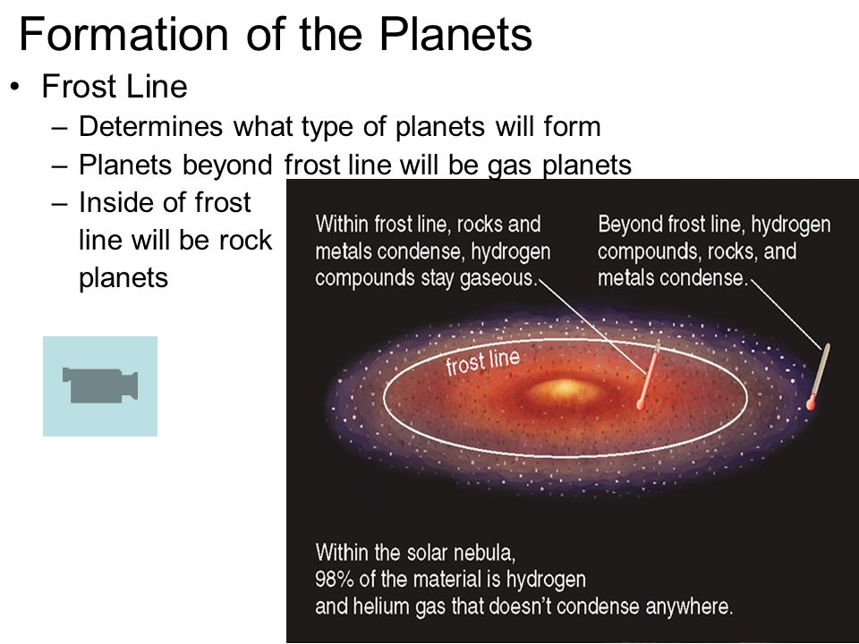 Formation of the Planets Frost Line –Determines what type of planets will form –Planets beyond frost line will be gas planets –Inside of frost line will be rock planets