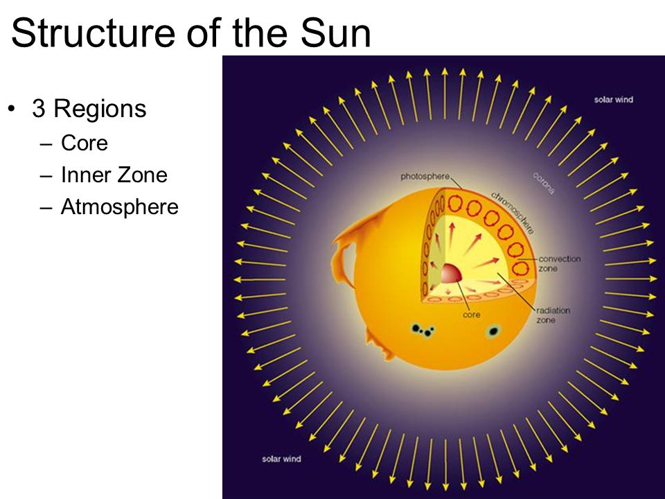 Structure of the Sun 3 Regions –Core –Inner Zone –Atmosphere
