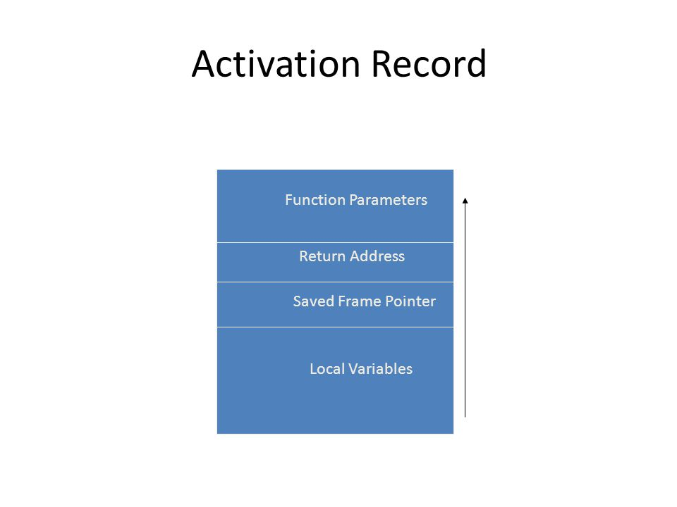 Activation Record Function Parameters Return Address Saved Frame Pointer Local Variables