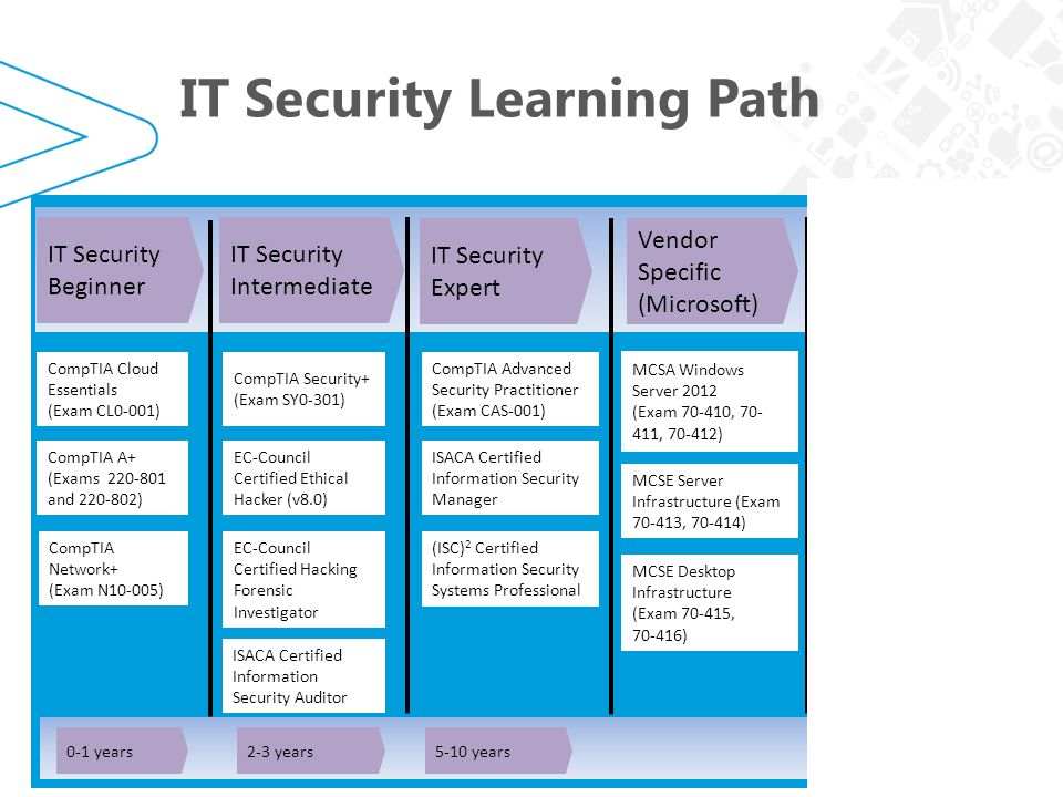 IT Security Learning Path March IT Security Learning Path 0-1 years2