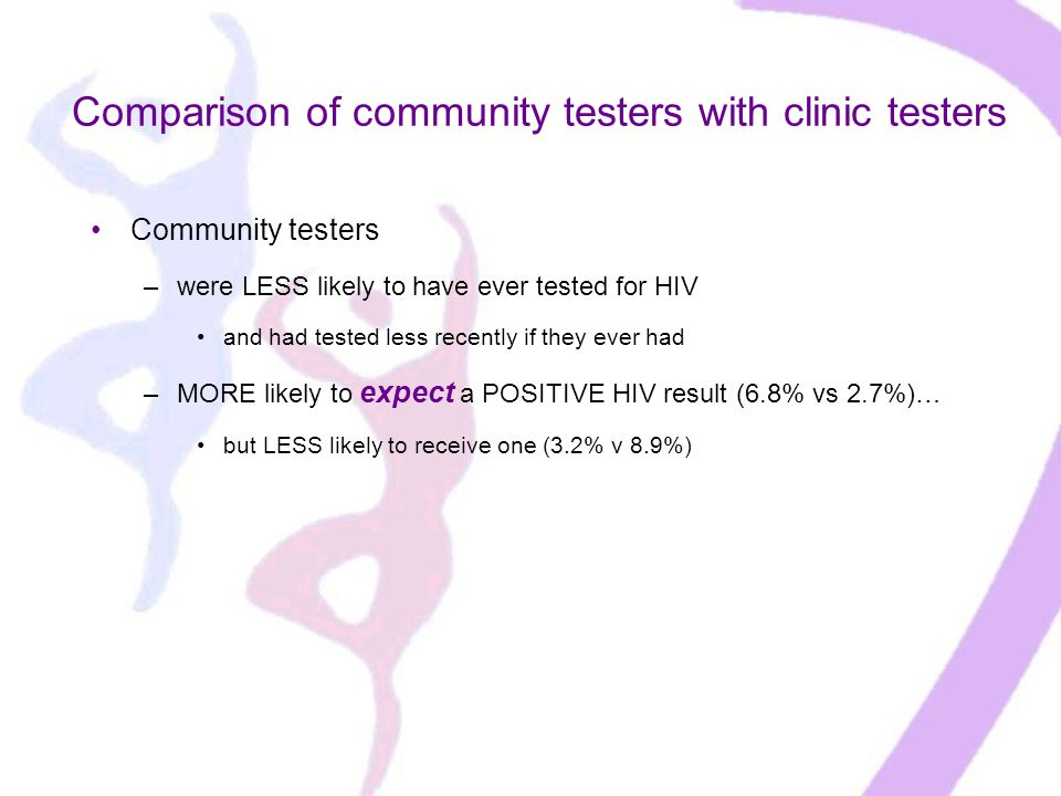 Community testers –were LESS likely to have ever tested for HIV and had tested less recently if they ever had –MORE likely to expect a POSITIVE HIV result (6.8% vs 2.7%)… but LESS likely to receive one (3.2% v 8.9%) Comparison of community testers with clinic testers