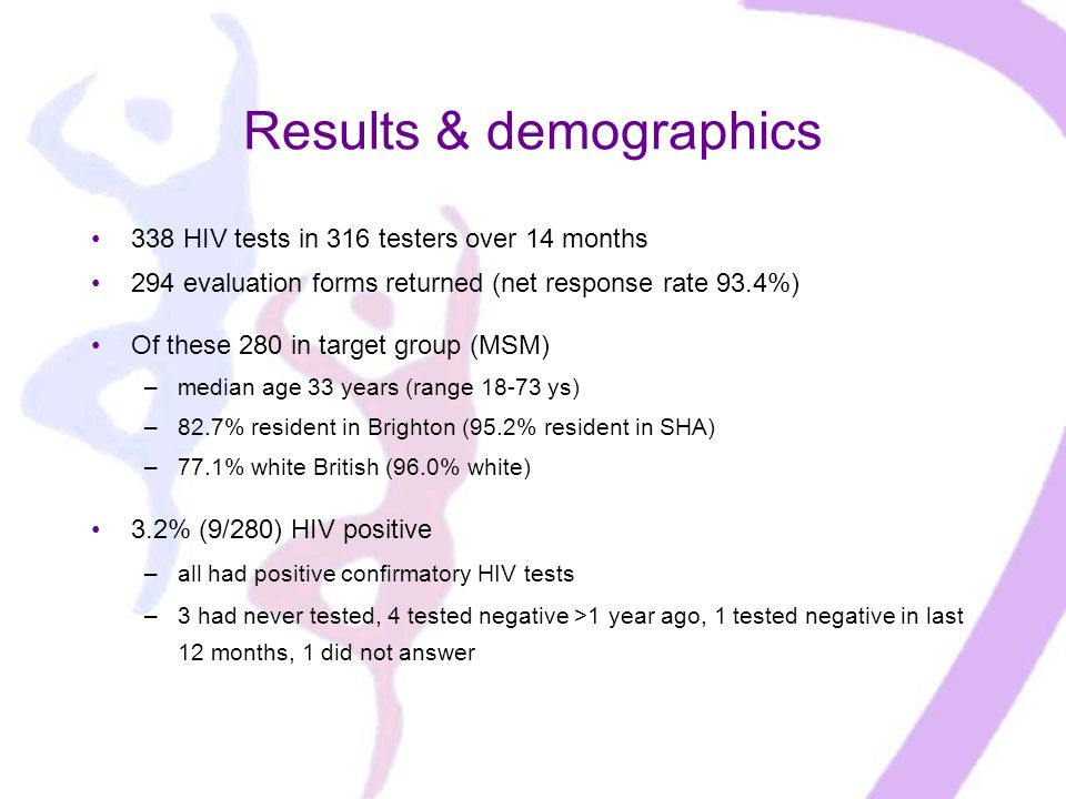 Results & demographics 338 HIV tests in 316 testers over 14 months 294 evaluation forms returned (net response rate 93.4%) Of these 280 in target group (MSM) –median age 33 years (range ys) –82.7% resident in Brighton (95.2% resident in SHA) –77.1% white British (96.0% white) 3.2% (9/280) HIV positive –all had positive confirmatory HIV tests –3 had never tested, 4 tested negative >1 year ago, 1 tested negative in last 12 months, 1 did not answer