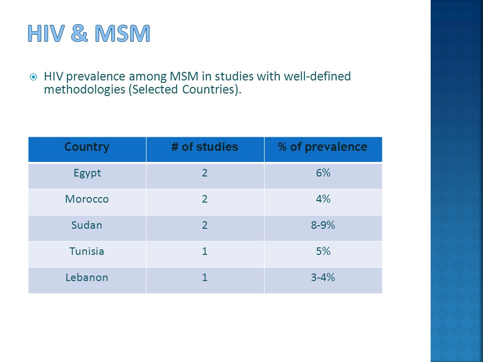  HIV prevalence among MSM in studies with well-defined methodologies (Selected Countries).