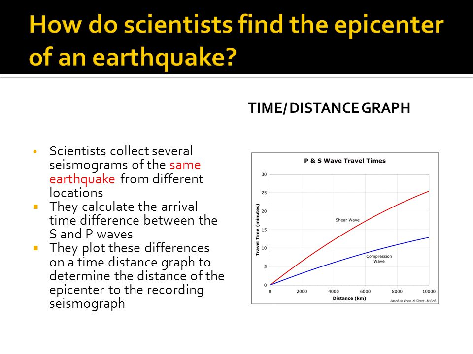 Scientists collect several seismograms of the same earthquake from different locations  They calculate the arrival time difference between the S and P waves  They plot these differences on a time distance graph to determine the distance of the epicenter to the recording seismograph TIME/ DISTANCE GRAPH