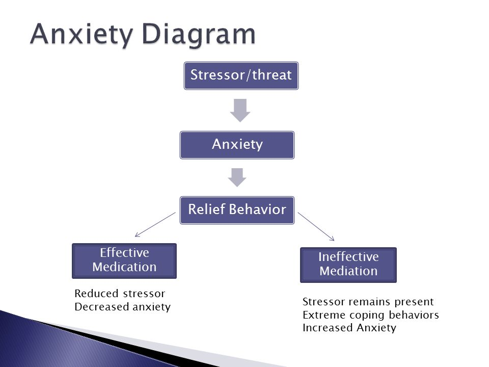 Stressor/threatAnxietyRelief Behavior Effective Medication Ineffective Mediation Reduced stressor Decreased anxiety Stressor remains present Extreme coping behaviors Increased Anxiety