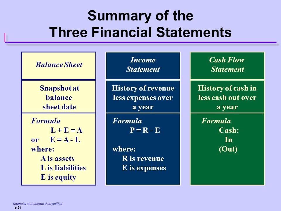 financial statements demystified p 24 summary of the three