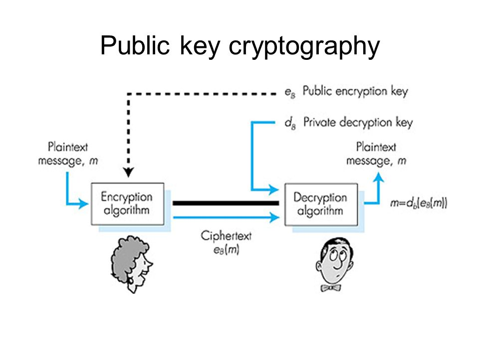 Public key cryptography Figure 7.7 goes here
