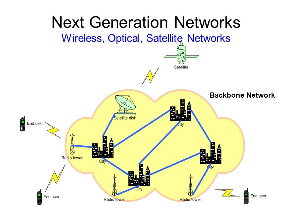 Next Generation Networks Wireless, Optical, Satellite Networks Backbone Network