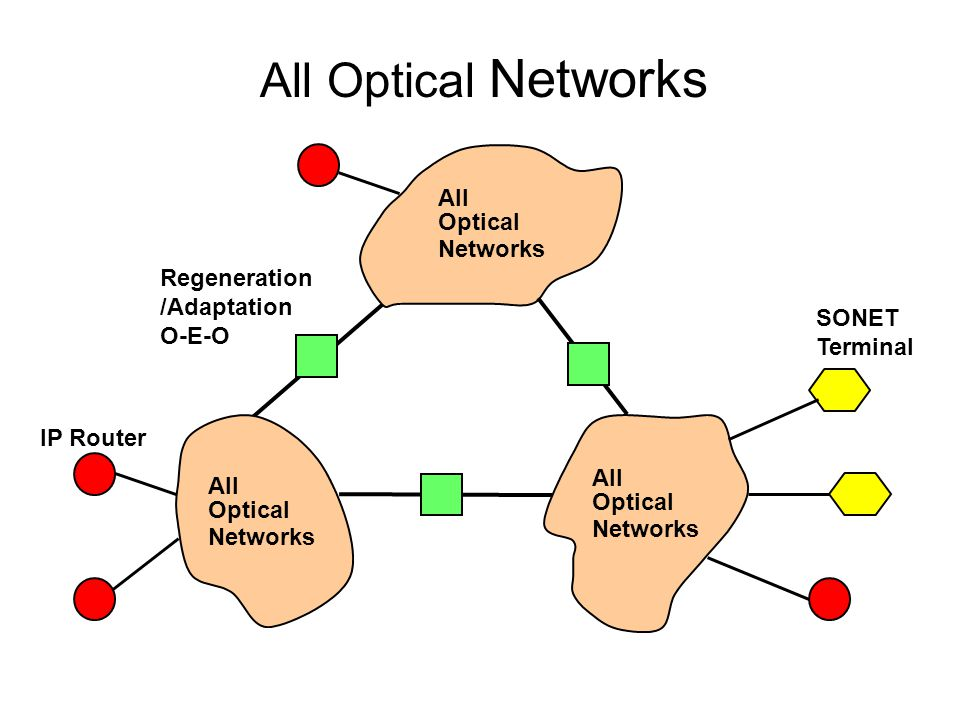 Regeneration /Adaptation O-E-O SONET Terminal IP Router All Optical Networks All Optical Networks All Optical Networks All Optical Networks