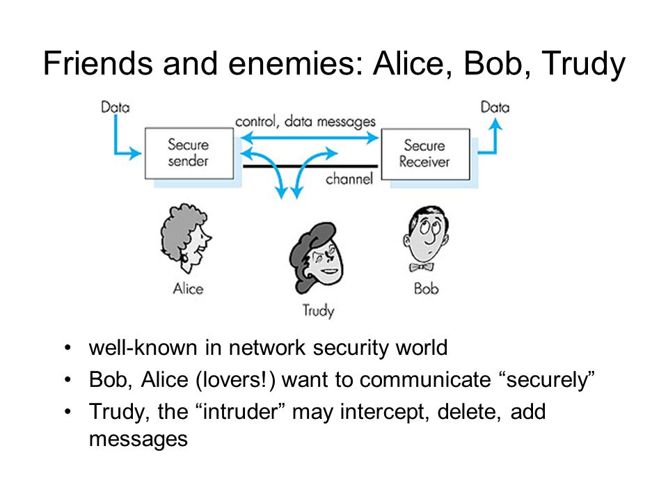 Friends and enemies: Alice, Bob, Trudy well-known in network security world Bob, Alice (lovers!) want to communicate securely Trudy, the intruder may intercept, delete, add messages Figure 7.1 goes here