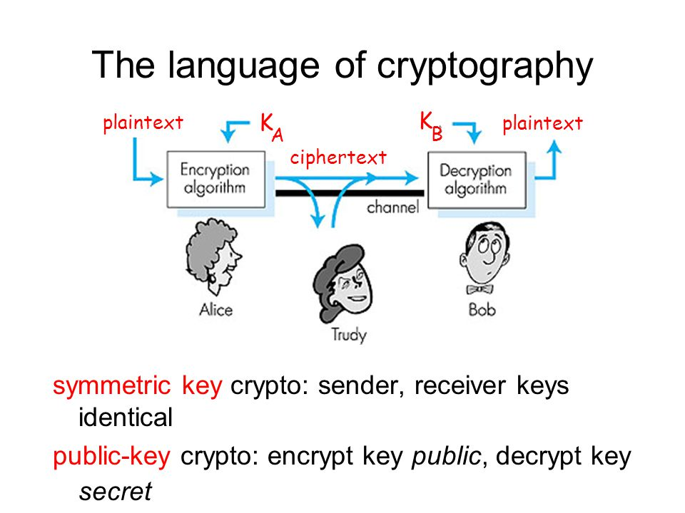 The language of cryptography symmetric key crypto: sender, receiver keys identical public-key crypto: encrypt key public, decrypt key secret Figure 7.3 goes here plaintext ciphertext K A K B