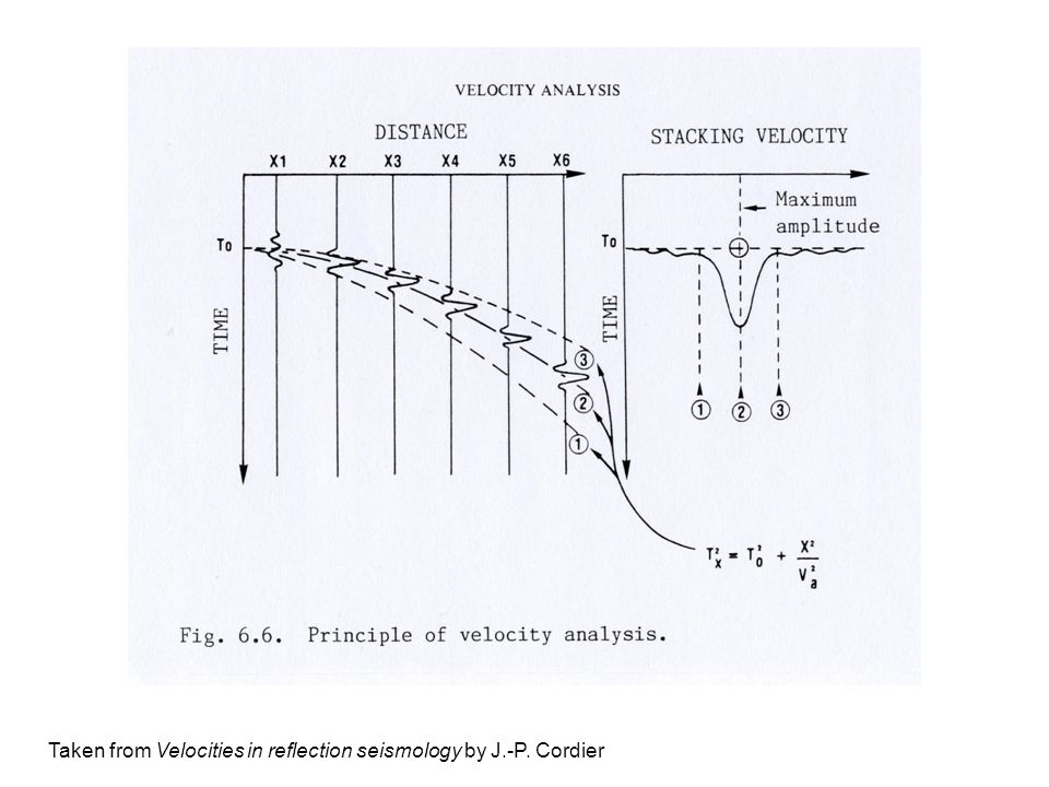 Taken from Velocities in reflection seismology by J.-P. Cordier