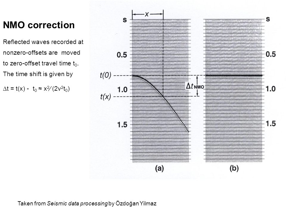 NMO correction Reflected waves recorded at nonzero-offsets are moved to zero-offset travel time t 0.