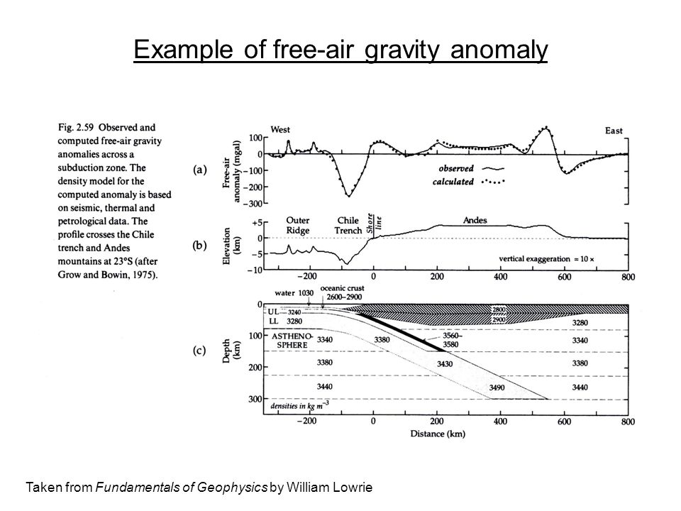 Example of free-air gravity anomaly Taken from Fundamentals of Geophysics by William Lowrie