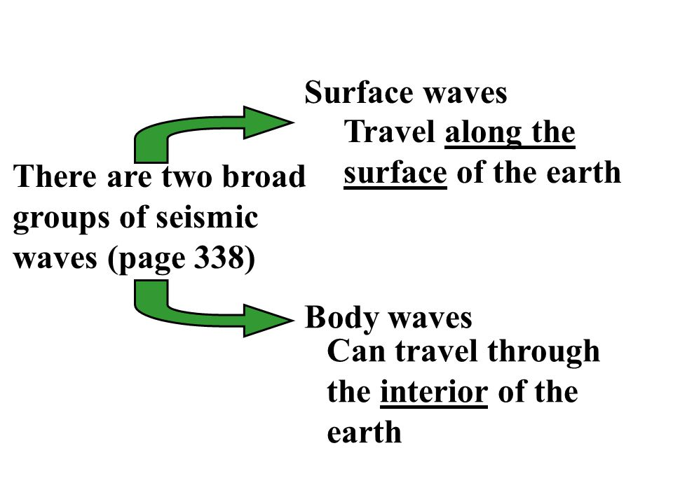 PROPERTIES OF WAVES In a uniform medium, a wave radiates outwards as concentric spheres at constant velocity Velocity of a wave depends on the nature of the medium When a wave passes from one medium to another, it refracts (bends) and/or reflects (page 358)