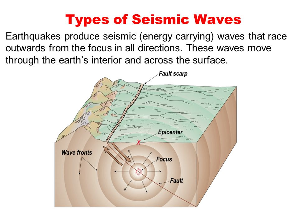 Types of Seismic Waves Earthquakes produce seismic (energy carrying) waves that race outwards from the focus in all directions.