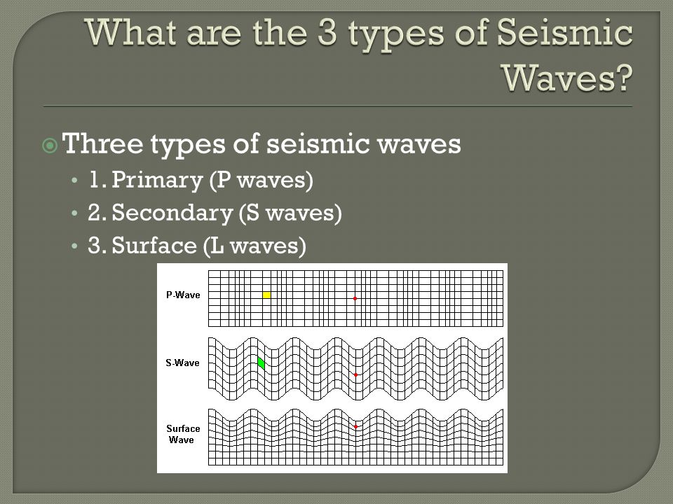  Three types of seismic waves 1. Primary (P waves) 2. Secondary (S waves) 3. Surface (L waves)
