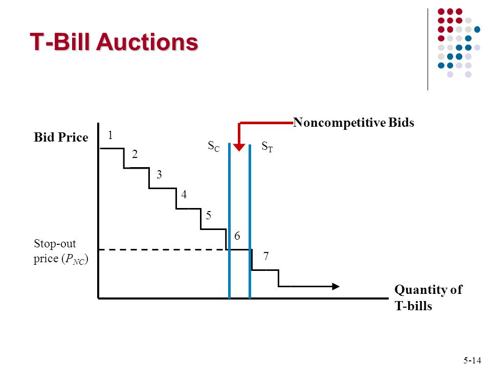 5-14 Quantity of T-bills Bid Price SCSC STST Noncompetitive Bids Stop-out price (P NC ) T-Bill Auctions