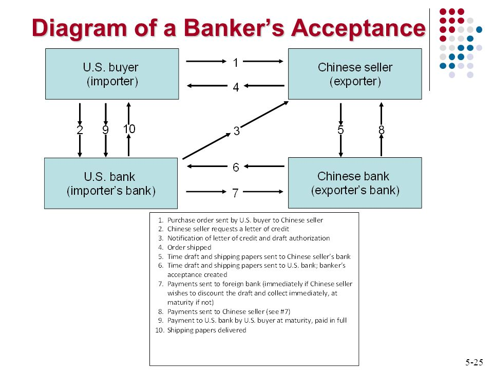5-25 Diagram of a Banker's Acceptance