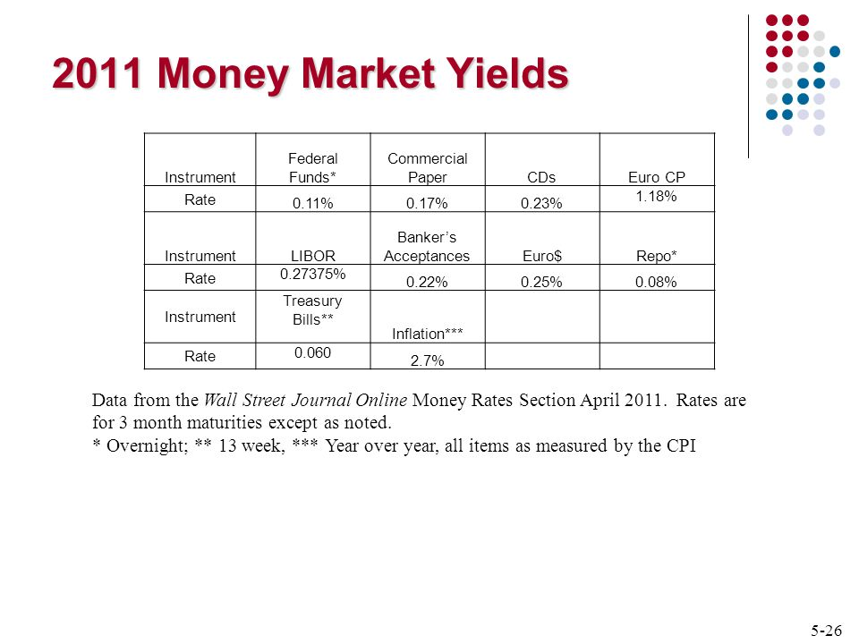 Money Market Yields Instrument Federal Funds* Commercial PaperCDsEuro CP Rate 0.11%0.17%0.23% 1.18% InstrumentLIBOR Banker's AcceptancesEuro$Repo* Rate % 0.22%0.25%0.08% Instrument Treasury Bills** Inflation*** Rate % Data from the Wall Street Journal Online Money Rates Section April 2011.