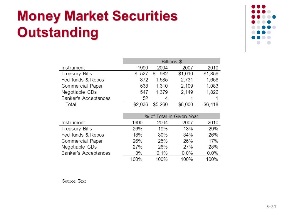 5-27 Money Market Securities Outstanding Billions $ Instrument Treasury Bills$ 527$ 982$1,010$1,856 Fed funds & Repos3721,5852,7311,656 Commercial Paper5381,3102, Negotiable CDs5471,3792,1491,822 Banker s Acceptances52411 Total$2,036$5,260$8,000$6,418 % of Total in Given Year Instrument Treasury Bills26%19%13%29% Fed funds & Repos18%30%34%26% Commercial Paper26%25%26%17% Negotiable CDs27%26%27%28% Banker s Acceptances3%0.1%0.0% 100% Source: Text