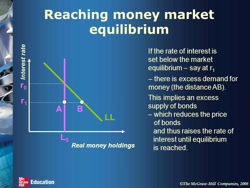 © The McGraw-Hill Companies, 2008 Reaching money market equilibrium Real money holdings Interest rate LL L0L0 r0r0 If the rate of interest is set below the market equilibrium – say at r 1 r1r1 – there is excess demand for money (the distance AB).