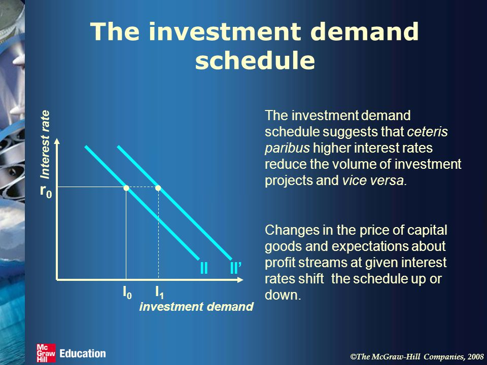 © The McGraw-Hill Companies, 2008 The investment demand schedule The investment demand schedule suggests that ceteris paribus higher interest rates reduce the volume of investment projects and vice versa.