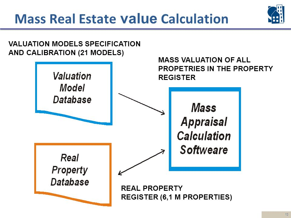 13 Mass Real Estate value Calculation VALUATION MODELS SPECIFICATION AND CALIBRATION (21 MODELS) MASS VALUATION OF ALL PROPETRIES IN THE PROPERTY REGISTER REAL PROPERTY REGISTER (6,1 M PROPERTIES)