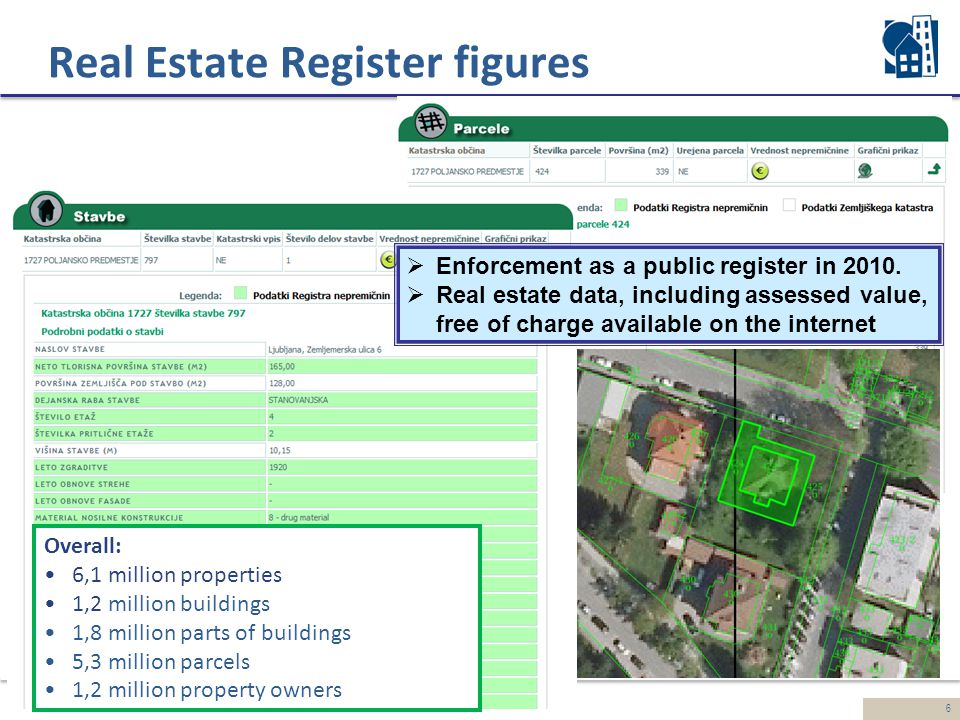 6 Real Estate Register figures  Enforcement as a public register in 2010.