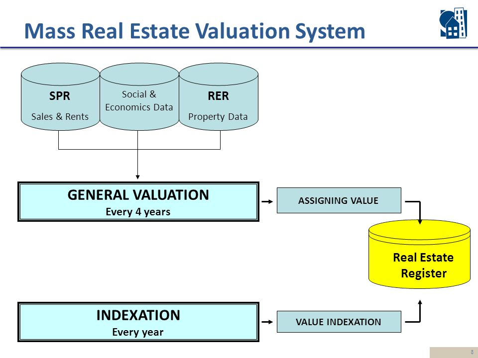 8 SPR Sales & Rents Social & Economics Data RER Property Data Real Estate Register VALUE INDEXATION INDEXATION Every year ASSIGNING VALUE GENERAL VALUATION Every 4 years Mass Real Estate Valuation System