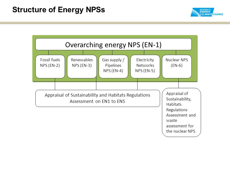 Overarching energy NPS (EN-1) Fossil fuels NPS (EN-2) Renewables NPS (EN-3) Gas supply / Pipelines NPS (EN-4) Electricity Networks NPS (EN-5) Nuclear NPS (EN-6) Overarching energy NPS (EN-1) Fossil fuels NPS (EN-2) Renewables NPS (EN-3) Gas supply / Pipelines NPS (EN-4) Electricity Networks NPS (EN-5) Nuclear NPS (EN-6) Appraisal of Sustainability and Habitats Regulations Assessment on EN1 to EN5 Appraisal of Sustainability, Habitats Regulations Assessment and waste assessment for the nuclear NPS Structure of Energy NPSs