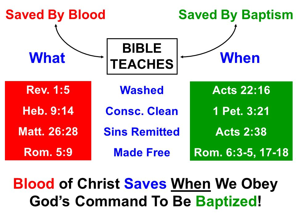 Saved By Blood Saved By Baptism WhatWhen Rev. 1:5 Heb.
