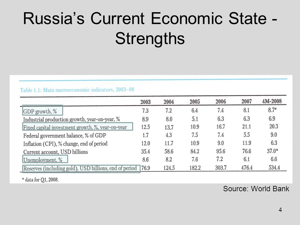 4 Russia's Current Economic State - Strengths Source: World Bank