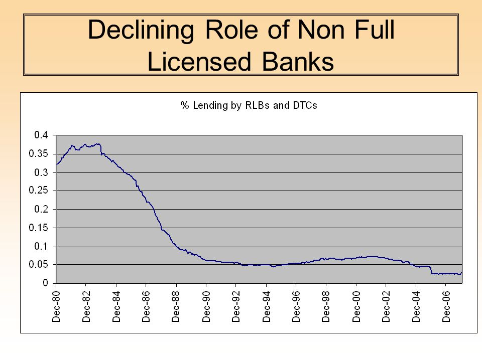 Declining Role of Non Full Licensed Banks