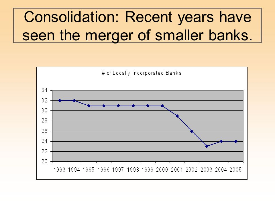 Consolidation: Recent years have seen the merger of smaller banks.